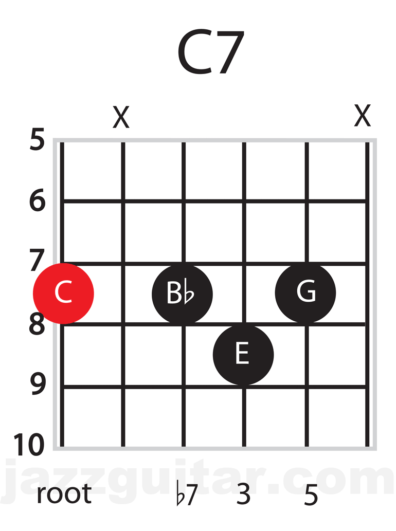 Jazz Guitar Chords: Lesson 1, every day seventh chords with
