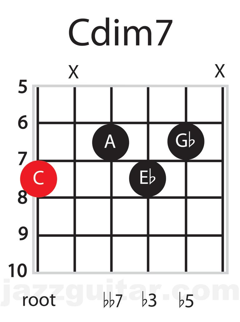 Jazz Guitar Chords: C diminished 7