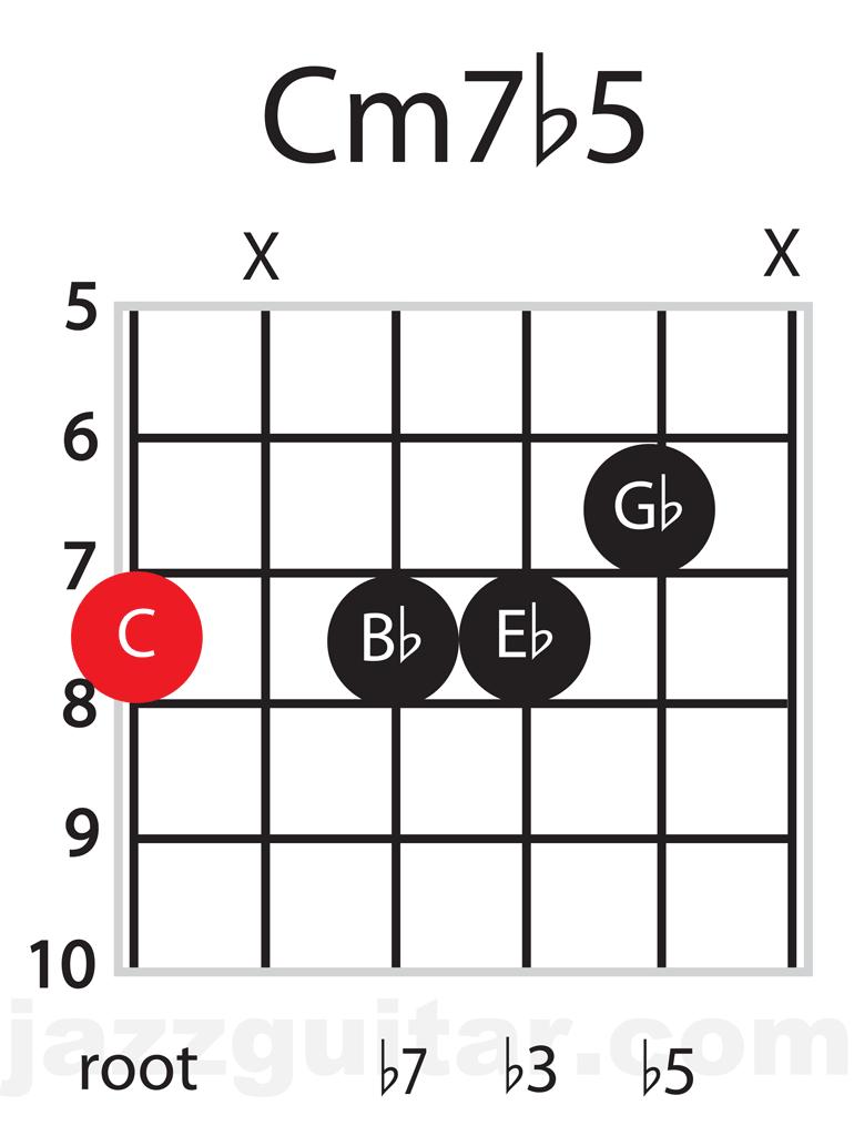 Jazz Guitar Chords: C minor 7 flattened 5