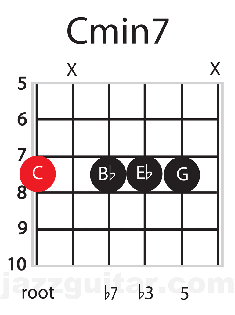Jazz Guitar Chords: C minor 7