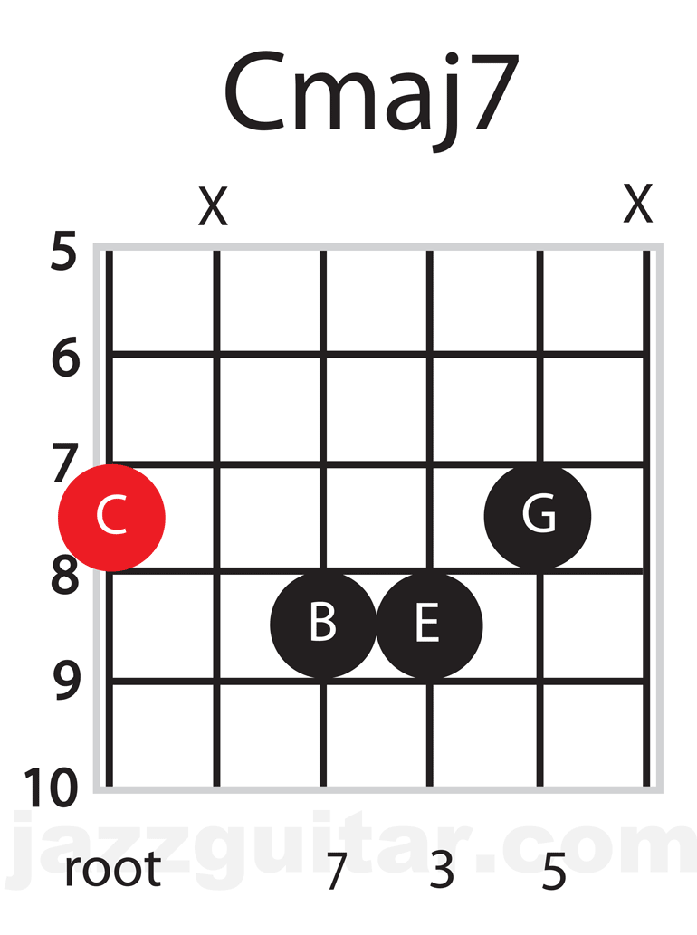 Jazz Guitar Chords: Cmaj7