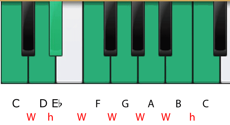 The Melodic Minor Scale in C