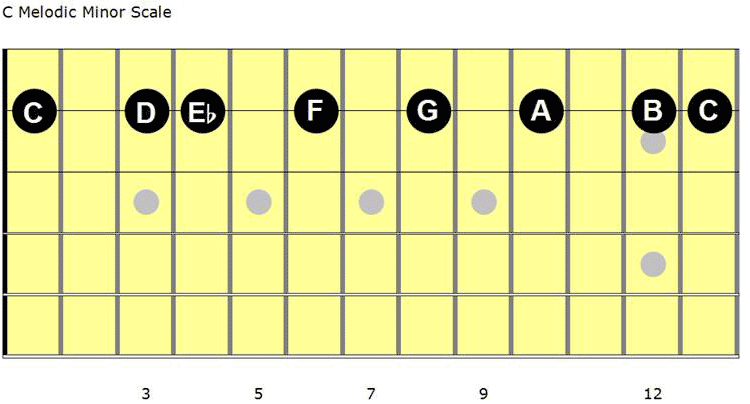 The Melodic Minor Scale displayed on one string of the guitar fretboard